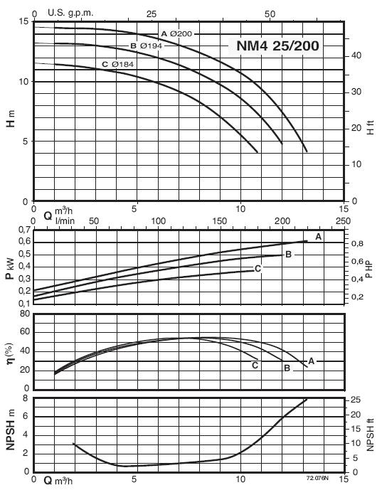 NM4 25/200A/A 0,75kW
